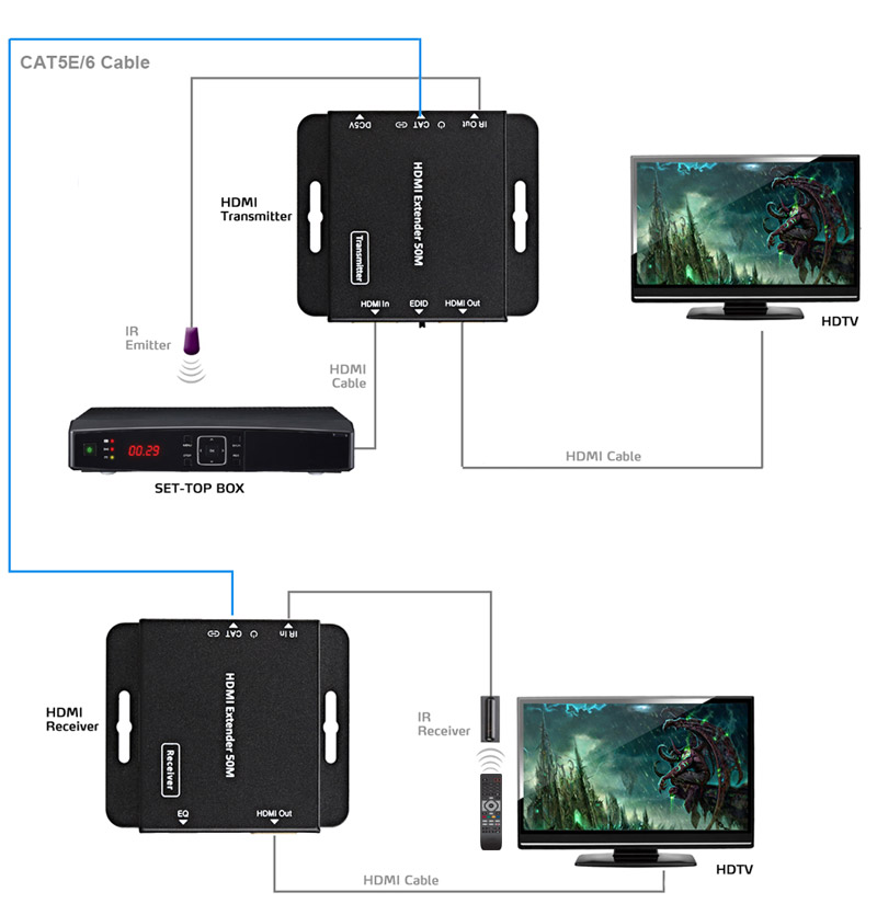 Fenger HDV-E50C HDMI Extender over Single Cat5e/6 cable with IR